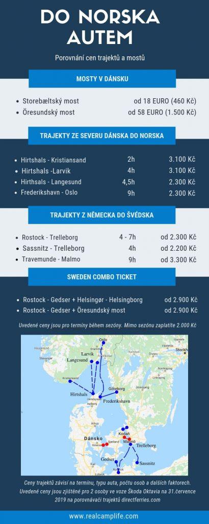 Do norska autem: Porovnání cen za mosty a trajekty do Norska - INFOGRAFIKA