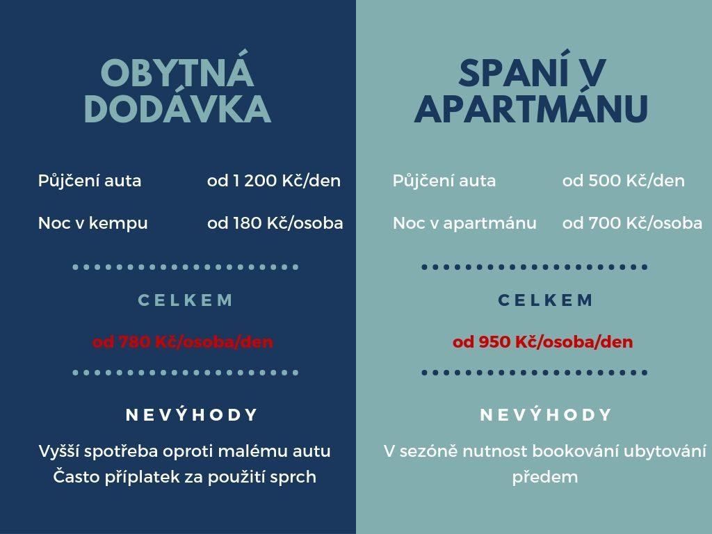 ISLAND OBYTNÁ DODÁVKA VS APARTMÁN