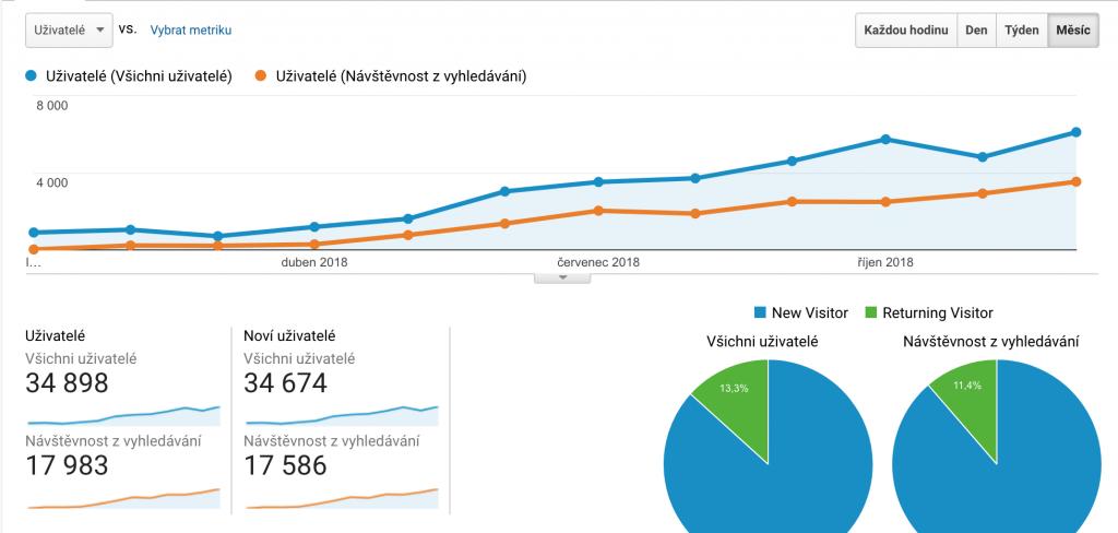 Realcamplife blog google analytics
