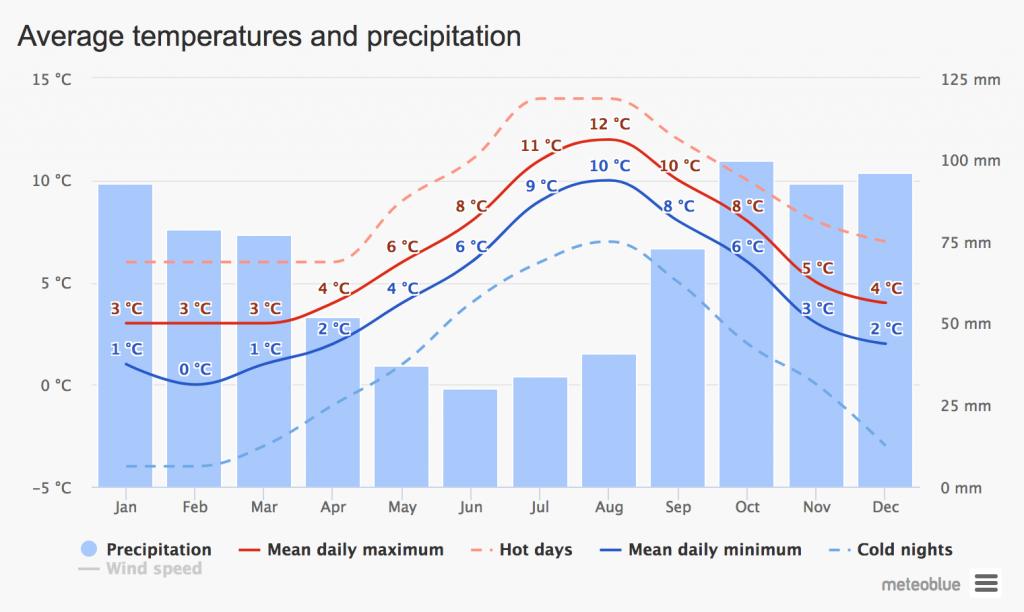 Počasí na Lofotech - srážky a teploty