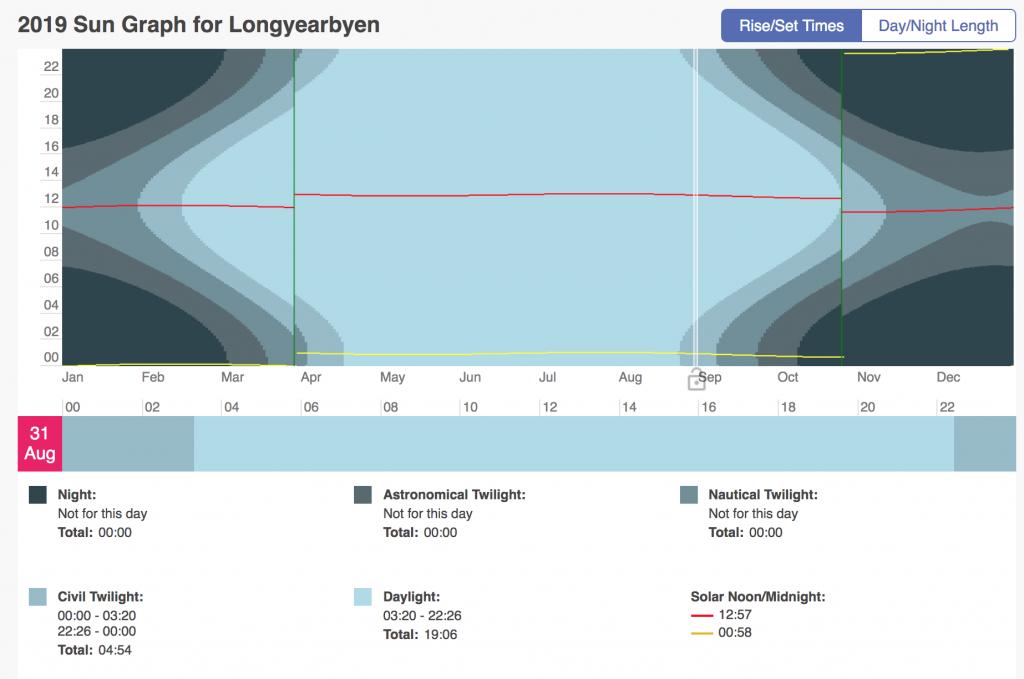 polární noc a polární den v Norsku graf